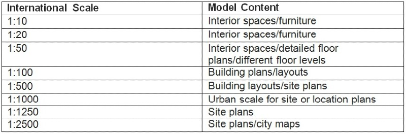 What Are Standard Architectural Scales